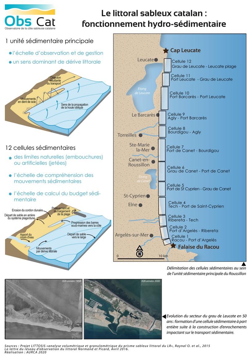 WEB_littoral sableux catalan_fonctionnement_sedimentaire_2020.jpg