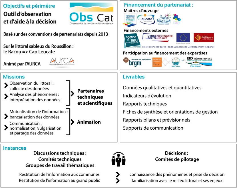 schema_fonctionnement_ObsCat_3eme_cycle
